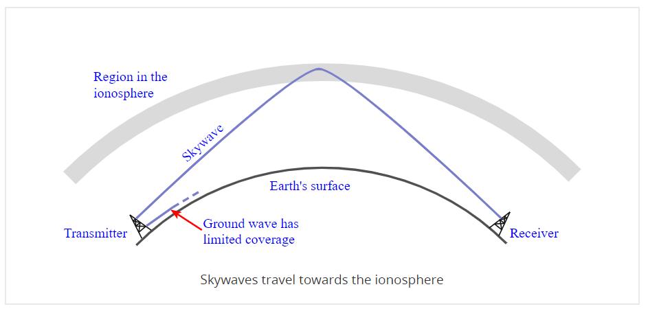 Figure 1. Atmospheric Skipping of Radio Waves